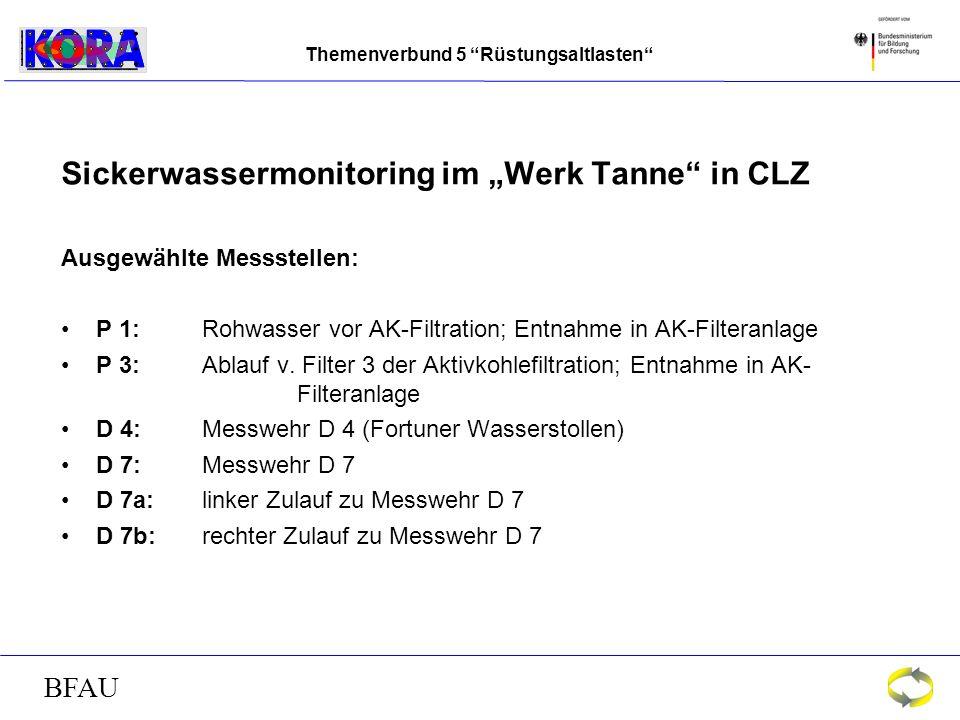 Themenverbund 5 Rüstungsaltlasten BFAU Sickerwassermonitoring im Werk Tanne in CLZ Ausgewählte Messstellen: P 1:Rohwasser vor AK-Filtration; Entnahme in AK-Filteranlage P 3: Ablauf v.