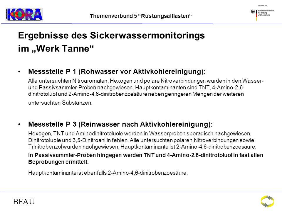 Themenverbund 5 Rüstungsaltlasten BFAU Ergebnisse des Sickerwassermonitorings im Werk Tanne Messstelle P 1 (Rohwasser vor Aktivkohlereinigung): Alle untersuchten Nitroaromaten, Hexogen und polare Nitroverbindungen wurden in den Wasser- und Passivsammler-Proben nachgewiesen.