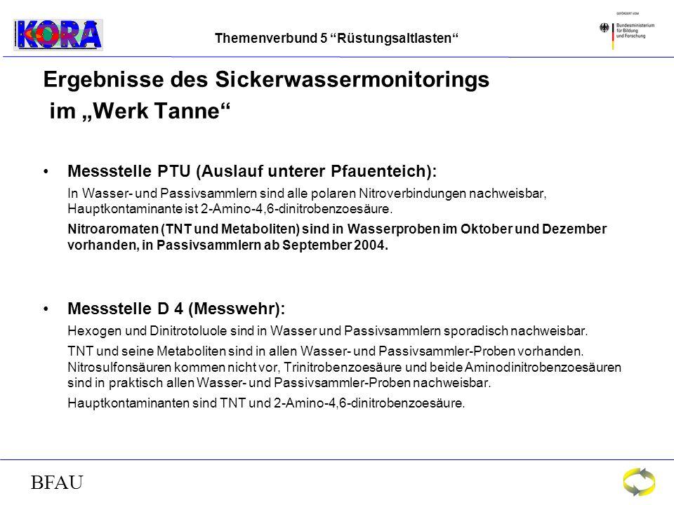 Themenverbund 5 Rüstungsaltlasten BFAU Ergebnisse des Sickerwassermonitorings im Werk Tanne Messstelle PTU (Auslauf unterer Pfauenteich): In Wasser- und Passivsammlern sind alle polaren Nitroverbindungen nachweisbar, Hauptkontaminante ist 2-Amino-4,6-dinitrobenzoesäure.