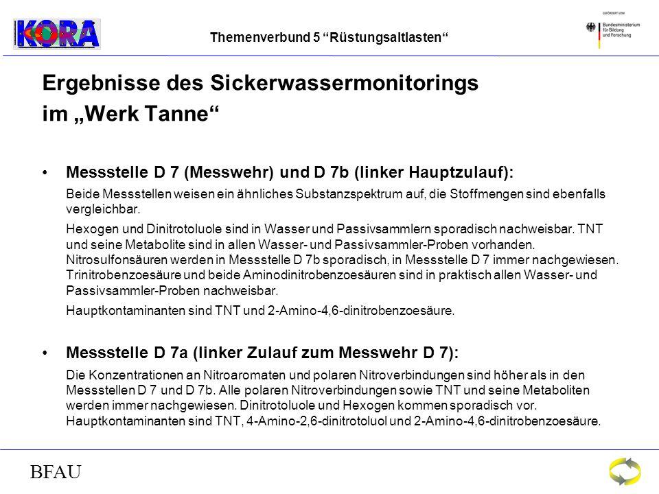 Themenverbund 5 Rüstungsaltlasten BFAU Ergebnisse des Sickerwassermonitorings im Werk Tanne Messstelle D 7 (Messwehr) und D 7b (linker Hauptzulauf): Beide Messstellen weisen ein ähnliches Substanzspektrum auf, die Stoffmengen sind ebenfalls vergleichbar.