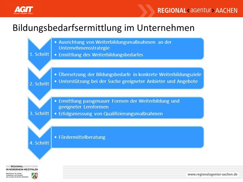 Bildungsbedarfsermittlung im Unternehmen 1. Schritt Ausrichtung von Weiterbildungsmaßnahmen an der Unternehmensstrategie Ermittlung des Weiterbildungs