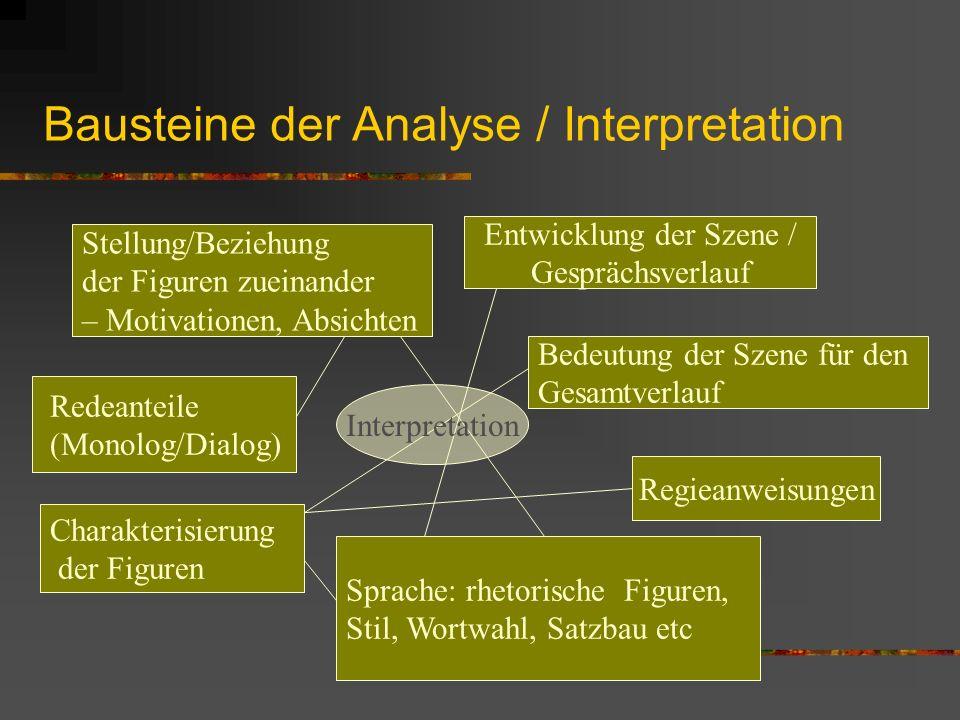 Bausteine der Analyse / Interpretation Stellung/Beziehung der Figuren zueinander – Motivationen, Absichten Regieanweisungen Entwicklung der Szene / Ge