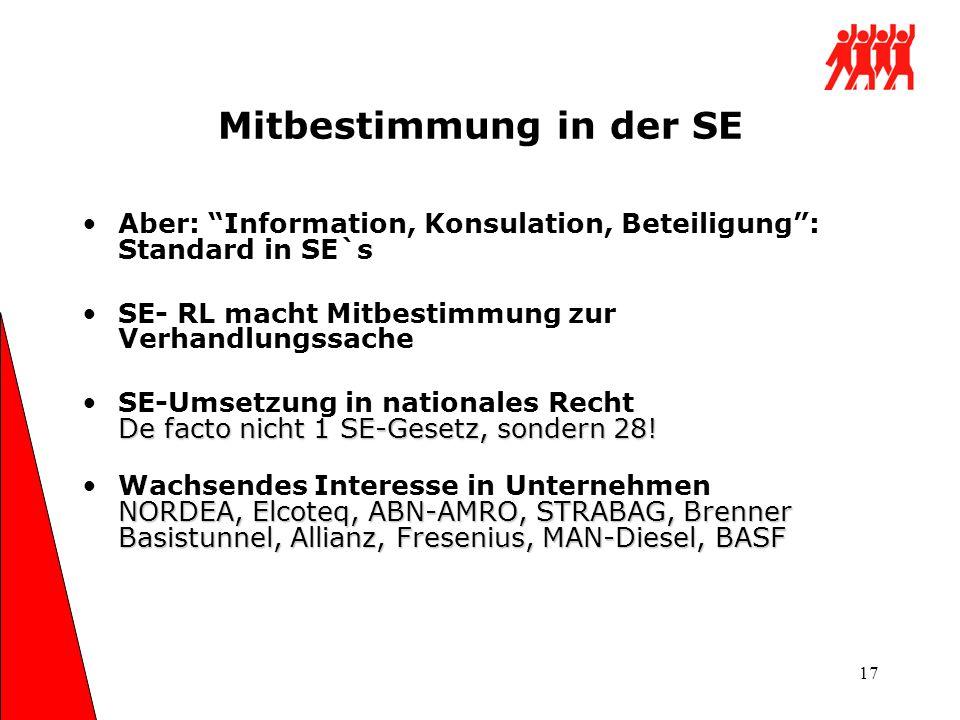 17 Mitbestimmung in der SE Aber: Information, Konsulation, Beteiligung: Standard in SE`s SE- RL macht Mitbestimmung zur Verhandlungssache De facto nic