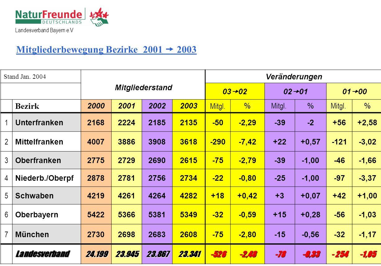 Stand Jan. 2004 Mitgliederstand Veränderungen 03 0202 0101 00 Bezirk 2000200120022003 Mitgl.