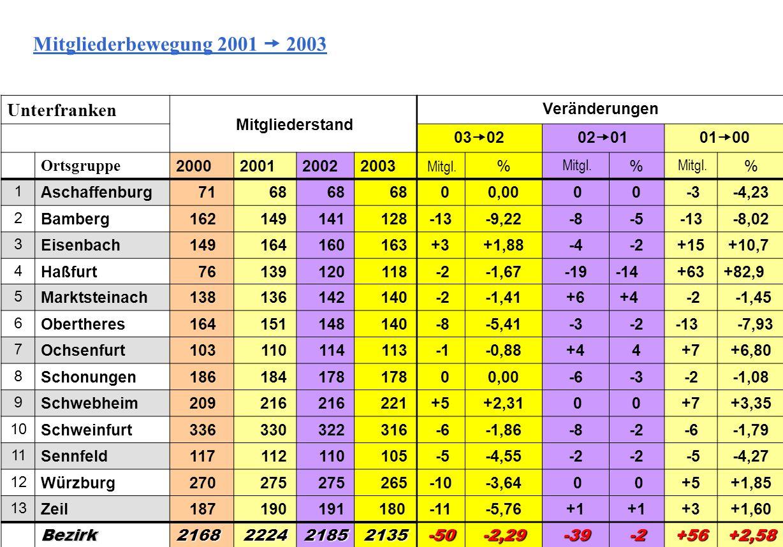 Unterfranken Mitgliederstand Veränderungen 03 0202 0101 00 Ortsgruppe 2000200120022003 Mitgl.