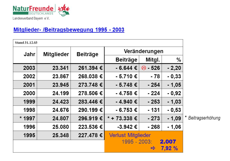 Landesverband Bayern e.V.