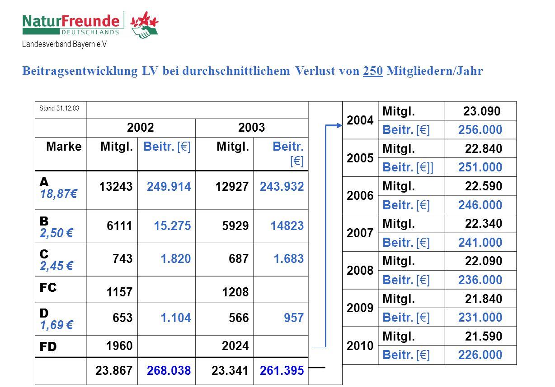 Landesverband Bayern e.V Stand 31.12.03 20022003 MarkeMitgl.Beitr.