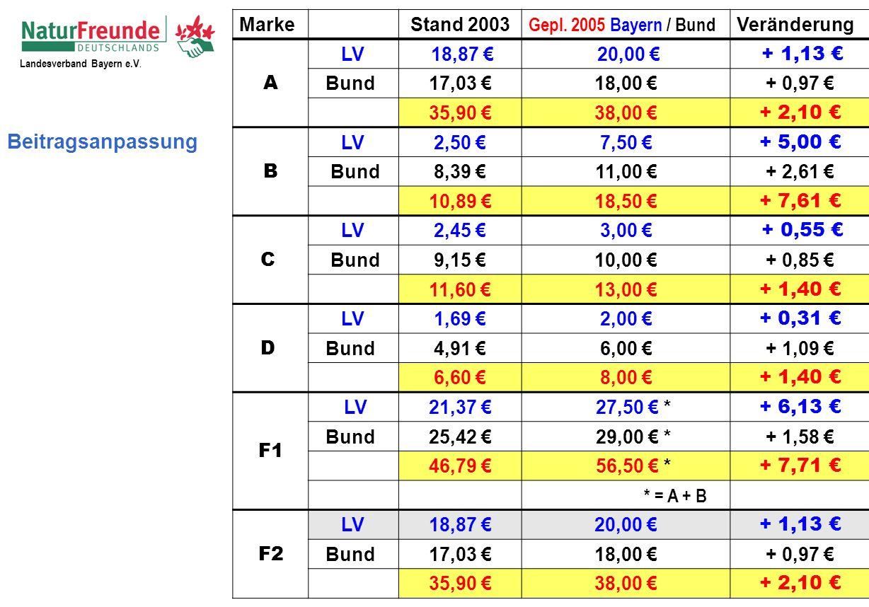 Landesverband Bayern e.V. Beitragsanpassung Marke Stand 2003 Gepl.