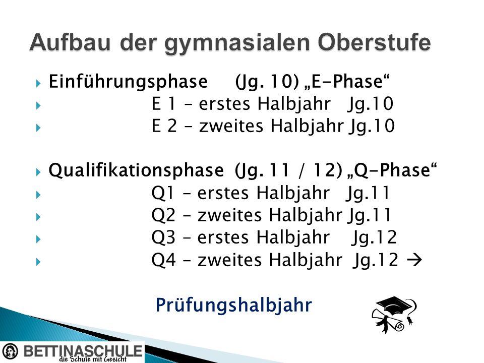 Einführungsphase (Jg. 10) E-Phase E 1 – erstes Halbjahr Jg.10 E 2 – zweites Halbjahr Jg.10 Qualifikationsphase (Jg. 11 / 12) Q-Phase Q1 – erstes Halbj