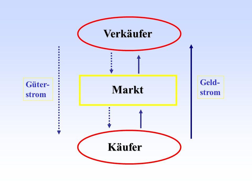 Markt Käufer Verkäufer Geld- strom Güter- strom