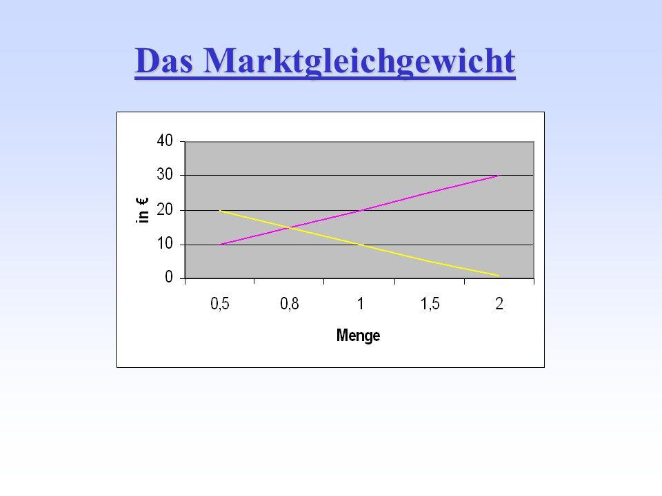Das Marktgleichgewicht