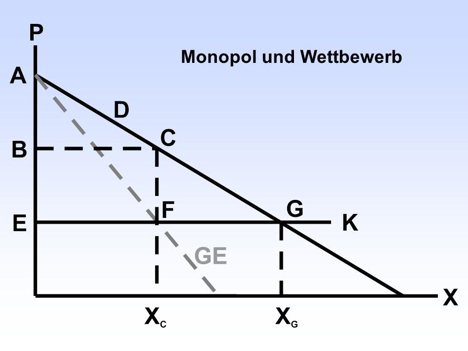 Monopol und Wettbewerb