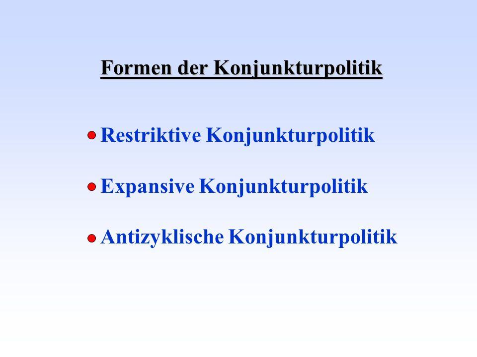 Formen der Konjunkturpolitik Restriktive Konjunkturpolitik Expansive Konjunkturpolitik Antizyklische Konjunkturpolitik