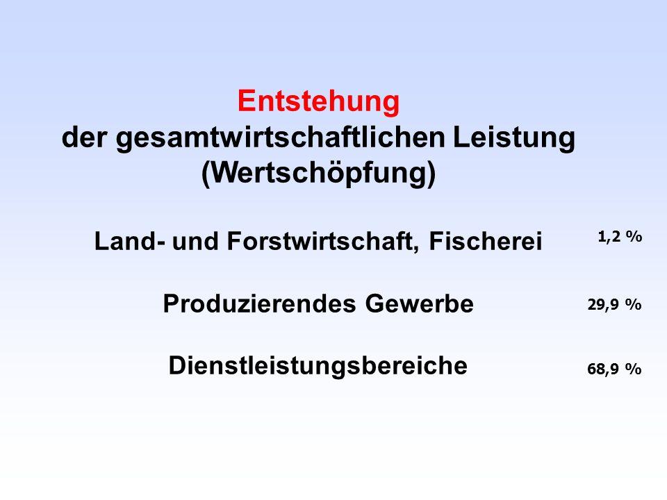 Entstehung der gesamtwirtschaftlichen Leistung (Wertschöpfung) Land- und Forstwirtschaft, Fischerei Produzierendes Gewerbe Dienstleistungsbereiche 1,2