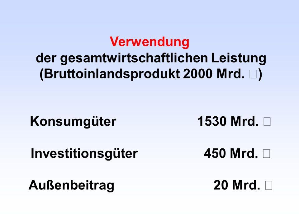Verwendung der gesamtwirtschaftlichen Leistung (Bruttoinlandsprodukt 2000 Mrd. €) Konsumgüter 1530 Mrd. € Investitionsgüter 450 Mrd. € Außenbeitrag 20