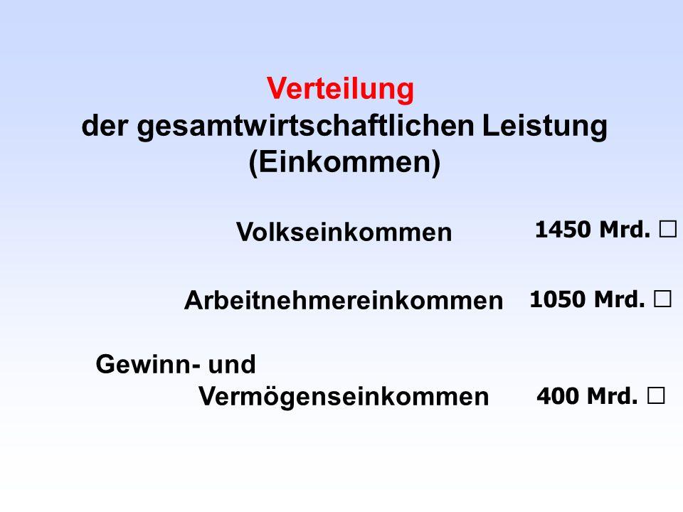 Verteilung der gesamtwirtschaftlichen Leistung (Einkommen) Volkseinkommen Arbeitnehmereinkommen Gewinn- und Vermögenseinkommen 1450 Mrd. € 1050 Mrd. €
