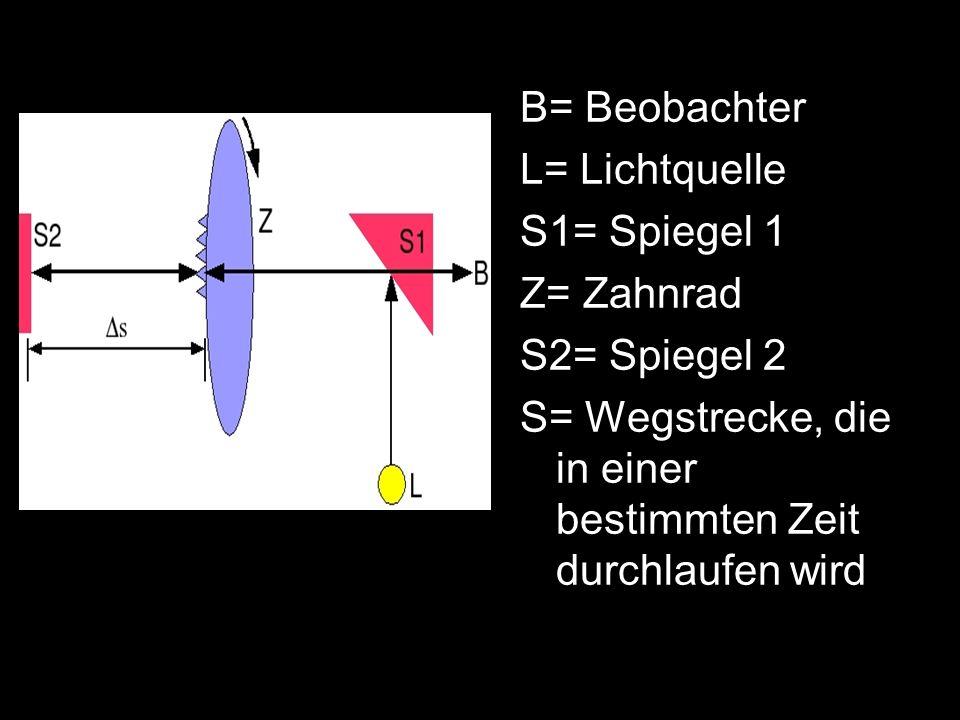 B= Beobachter L= Lichtquelle S1= Spiegel 1 Z= Zahnrad S2= Spiegel 2 S= Wegstrecke, die in einer bestimmten Zeit durchlaufen wird