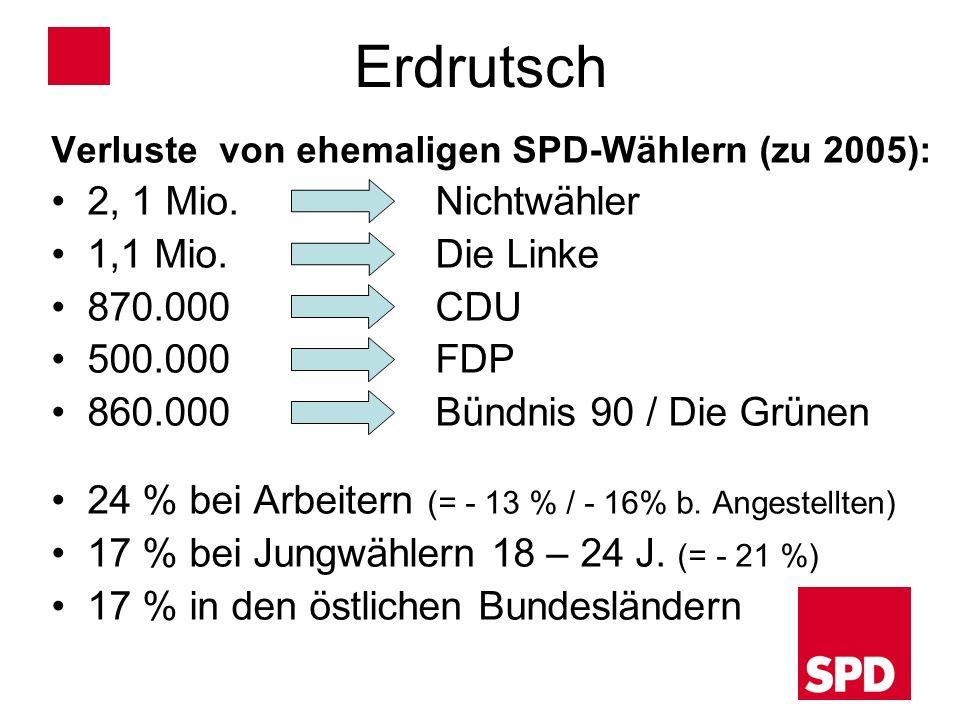 Erdrutsch Verluste von ehemaligen SPD-Wählern (zu 2005): 2, 1 Mio. Nichtwähler 1,1 Mio. Die Linke 870.000 CDU 500.000 FDP 860.000 Bündnis 90 / Die Grü