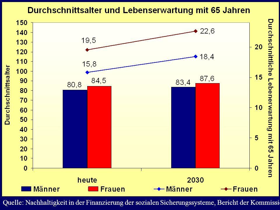 Quelle: Nachhaltigkeit in der Finanzierung der sozialen Sicherungssysteme, Bericht der Kommission