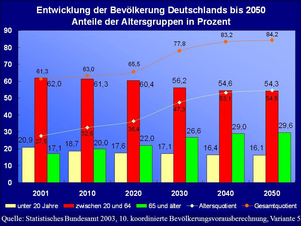 Quelle: Statistisches Bundesamt 2003, 10. koordinierte Bevölkerungsvorausberechnung, Variante 5