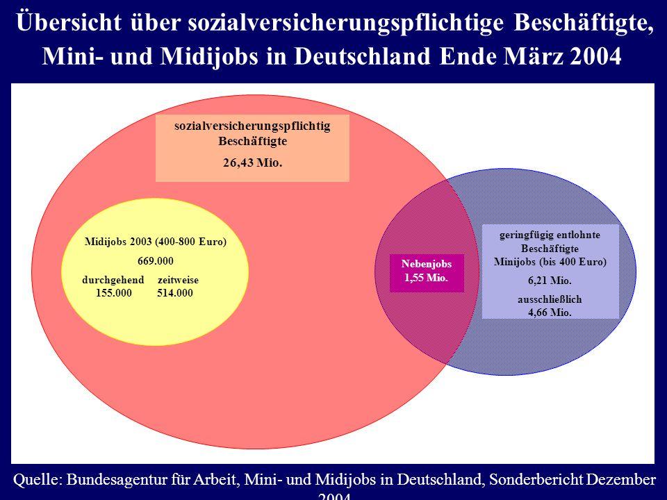 Übersicht über sozialversicherungspflichtige Beschäftigte, Mini- und Midijobs in Deutschland Ende März 2004 Quelle: Bundesagentur für Arbeit, Mini- un