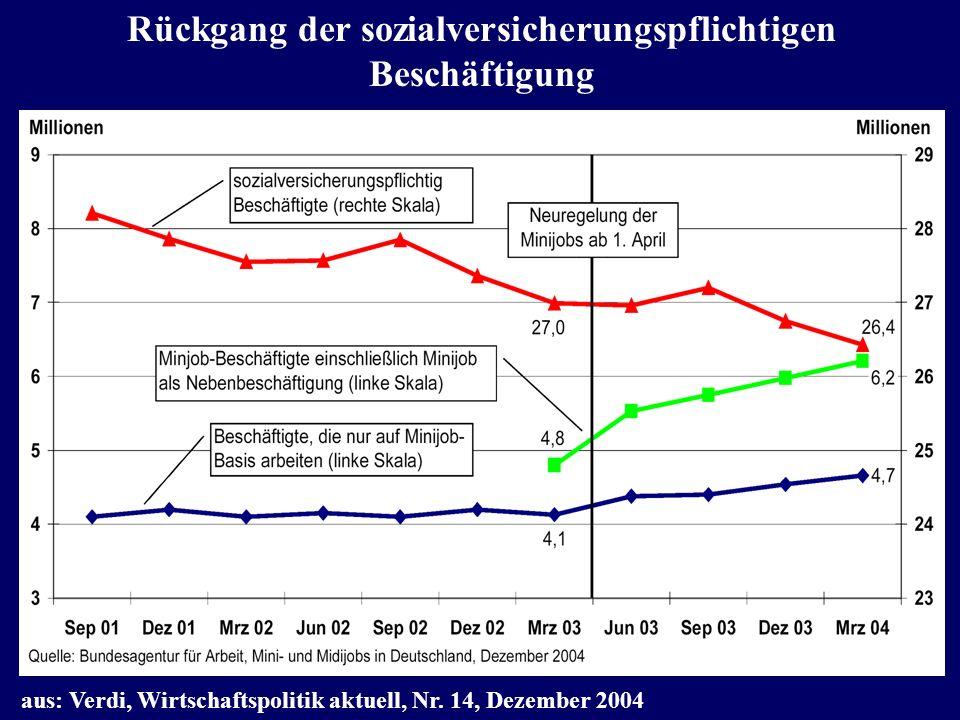 Rückgang der sozialversicherungspflichtigen Beschäftigung in Deutschland September 2001 bis März 2004 aus: Verdi, Wirtschaftspolitik aktuell, Nr. 14,