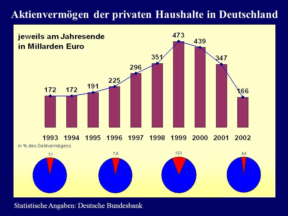 Aktienvermögen der privaten Haushalte in Deutschland Statistische Angaben: Deutsche Bundesbank