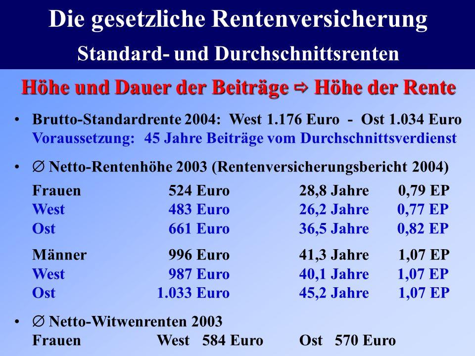Die gesetzliche Rentenversicherung Standard- und Durchschnittsrenten Brutto-Standardrente 2004: West 1.176 Euro - Ost 1.034 Euro Voraussetzung: 45 Jah