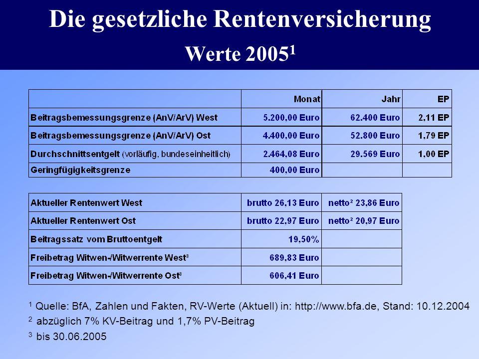 Die gesetzliche Rentenversicherung Werte 2005 1 1 Quelle: BfA, Zahlen und Fakten, RV-Werte (Aktuell) in: http://www.bfa.de, Stand: 10.12.2004 2 abzügl
