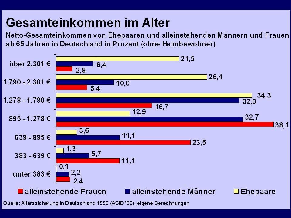 Das soziale Netz Sozialleistungen in Deutschland 2002 in Mrd.