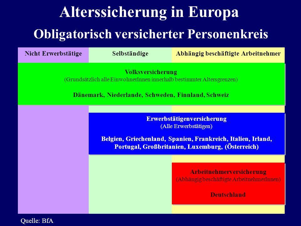 Alterssicherung in Europa Obligatorisch versicherter Personenkreis Nicht ErwerbstätigeSelbständigeAbhängig beschäftigte Arbeitnehmer Volksversicherung