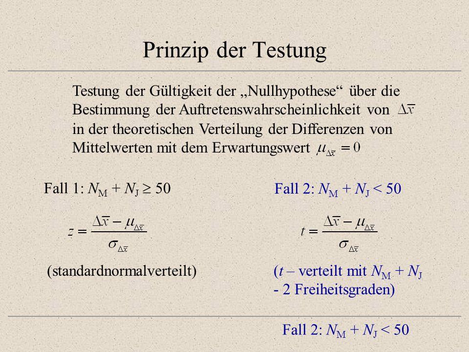Prinzip der Testung Testung der Gültigkeit der Nullhypothese über die Bestimmung der Auftretenswahrscheinlichkeit von in der theoretischen Verteilung