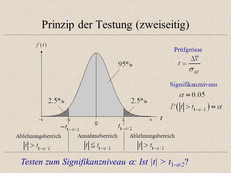 Prinzip der Testung (zweiseitig) -4-224 0.1 0.2 -4-224 t 0 Prüfgrösse Testen zum Signifikanzniveau : Ist |t| > t 1- /2 ? Signifikanzniveau Annahmebere