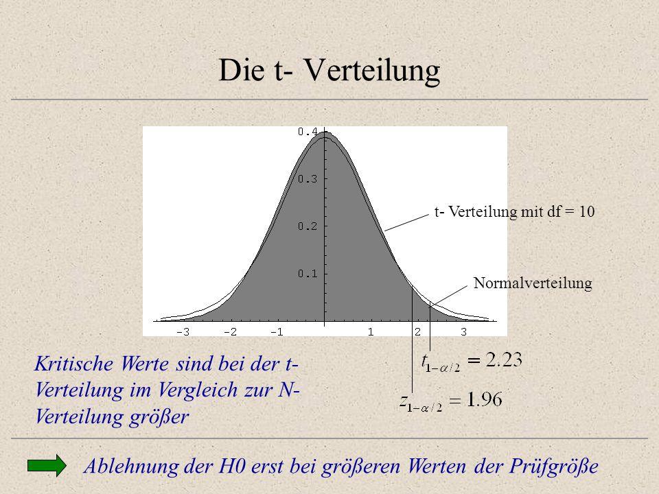 Die t- Verteilung Kritische Werte sind bei der t- Verteilung im Vergleich zur N- Verteilung größer Normalverteilung t- Verteilung mit df = 10 Ablehnun