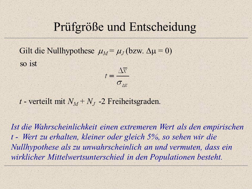 Prüfgröße und Entscheidung Gilt die Nullhypothese M = J (bzw. = 0) so ist t - verteilt mit N M + N J -2 Freiheitsgraden. Ist die Wahrscheinlichkeit ei