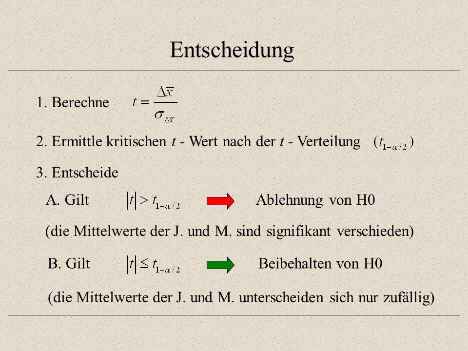 Entscheidung 1. Berechne A. GiltAblehnung von H0 (die Mittelwerte der J. und M. sind signifikant verschieden) 3. Entscheide B. GiltBeibehalten von H0