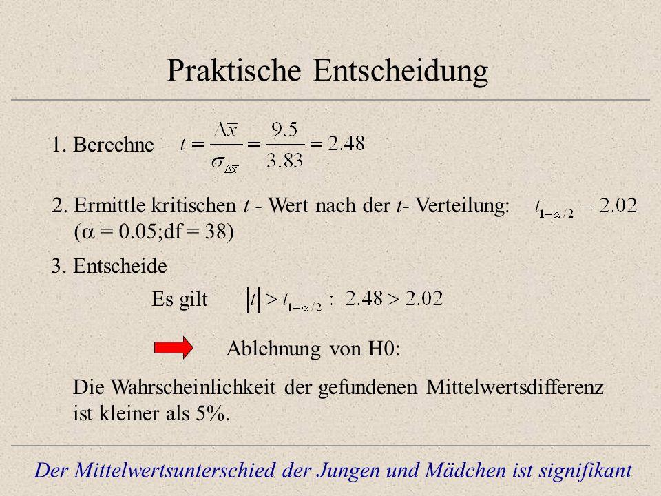 Praktische Entscheidung 1. Berechne Es gilt Ablehnung von H0: Die Wahrscheinlichkeit der gefundenen Mittelwertsdifferenz ist kleiner als 5%. 3. Entsch
