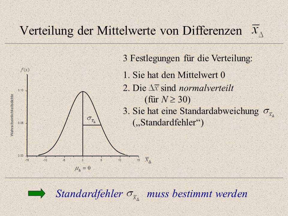 Verteilung der Mittelwerte von Differenzen -15-10-5051015 0.00 0.05 0.10 Wahrscheinlichkeitsdichte f(x) 3 Festlegungen für die Verteilung: 2. Die sind
