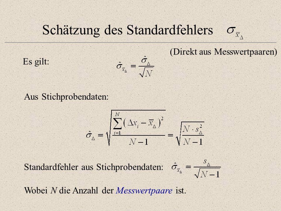 Schätzung des Standardfehlers Es gilt: Aus Stichprobendaten: Standardfehler aus Stichprobendaten: Wobei N die Anzahl der Messwertpaare ist. (Direkt au