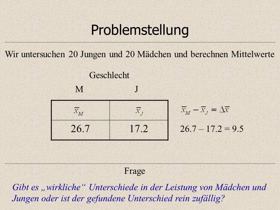 Problemstellung 26.717.2 Geschlecht MJ Wir untersuchen 20 Jungen und 20 Mädchen und berechnen Mittelwerte 26.7 – 17.2 = 9.5 Gibt es wirkliche Untersch