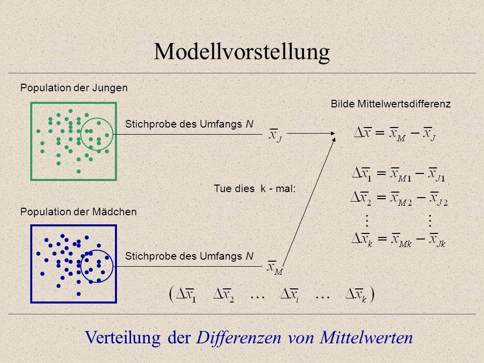 Modellvorstellung Verteilung der Differenzen von Mittelwerten Annahme: Die Populationsmittelwerte von Jungen und Mädchen sind gleich Der Erwartungswert der Differenzen von Mittelwerten ist Null (ungerichtet)