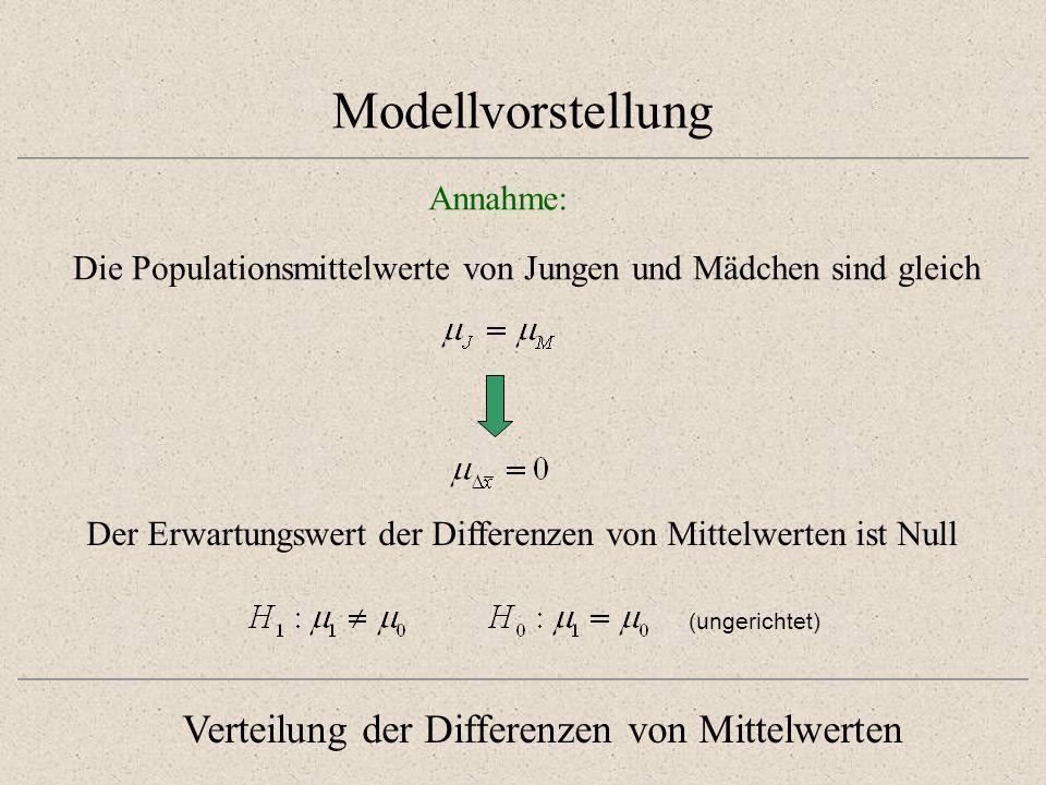 Modellvorstellung Verteilung der Differenzen von Mittelwerten Annahme: Die Populationsmittelwerte von Jungen und Mädchen sind gleich Der Erwartungswer