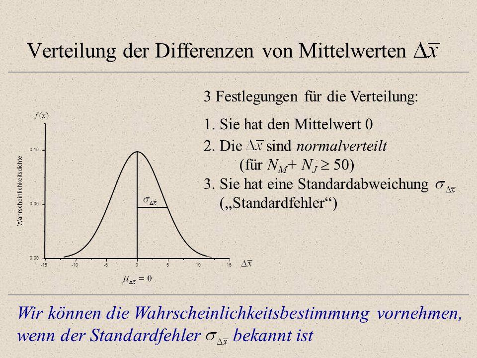 Verteilung der Differenzen von Mittelwerten -15-10-5051015 0.00 0.05 0.10 Wahrscheinlichkeitsdichte f(x) 3 Festlegungen für die Verteilung: 2. Die sin