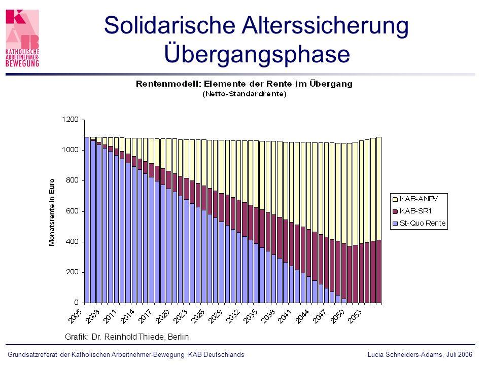 Lucia Schneiders-Adams, Juli 2006Grundsatzreferat der Katholischen Arbeitnehmer-Bewegung KAB Deutschlands Solidarische Alterssicherung Übergangsphase