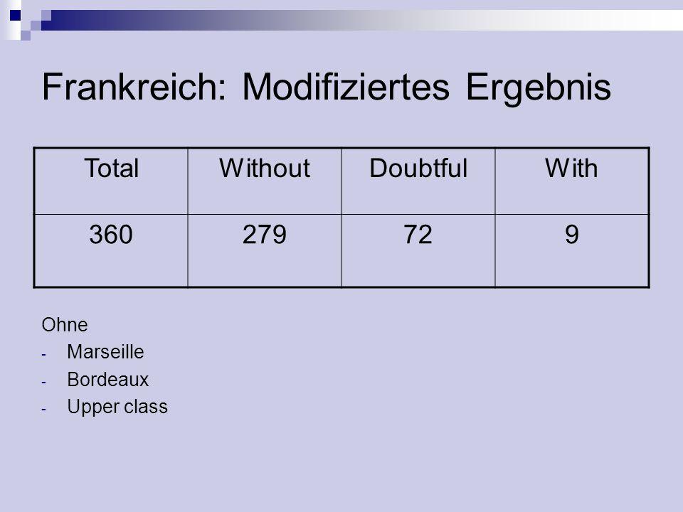 Frankreich: Modifiziertes Ergebnis TotalWithoutDoubtfulWith 360279729 Ohne - Marseille - Bordeaux - Upper class