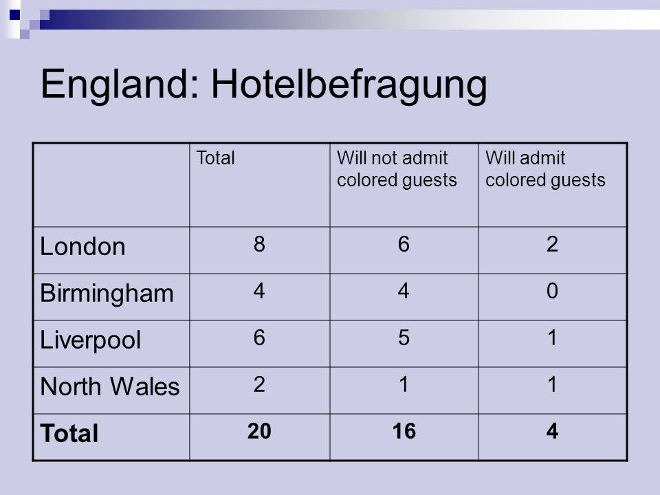 England: Hotelbefragung TotalWill not admit colored guests Will admit colored guests London 862 Birmingham 440 Liverpool 651 North Wales 211 Total 201