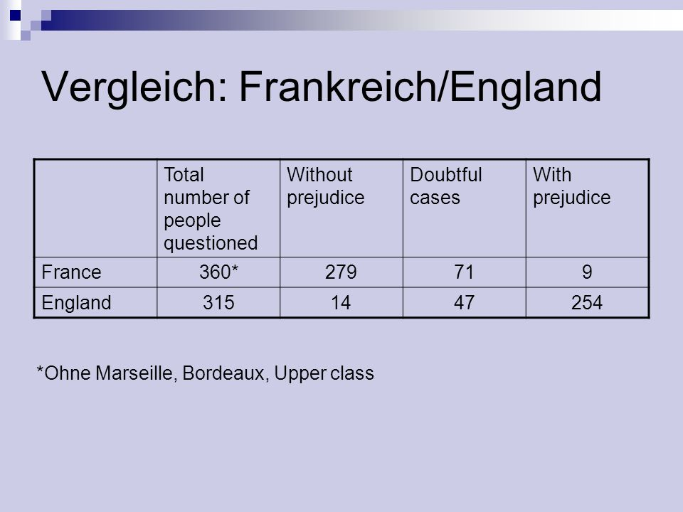 Vergleich: Frankreich/England Total number of people questioned Without prejudice Doubtful cases With prejudice France360*279719 England3151447254 *Oh