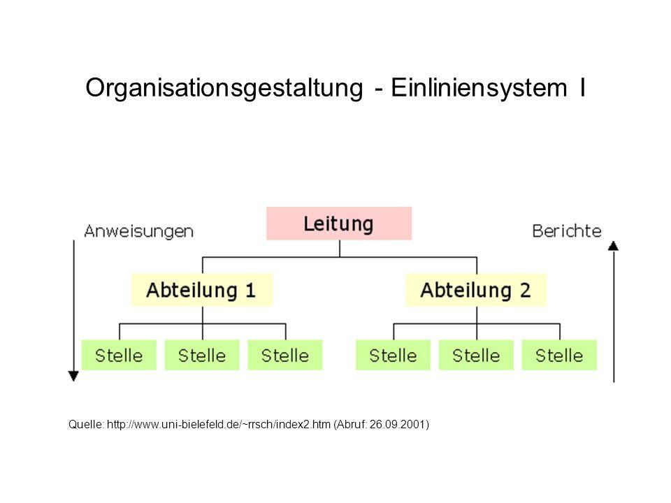 Organisationsgestaltung - Einliniensystem II Vorteile des Einliniensystems: –straffe, übersichtliche Organisation, –eindeutige Dienstwege und Verantwortungsbereiche, –kein Kompetenzgerangel, –gute Kontrollmöglichkeiten für die Vorgesetzten.