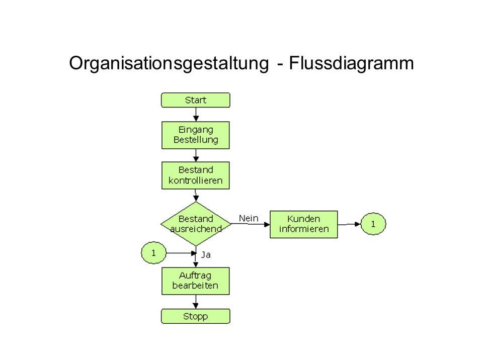 Organisationsgestaltung - Flussdiagramm