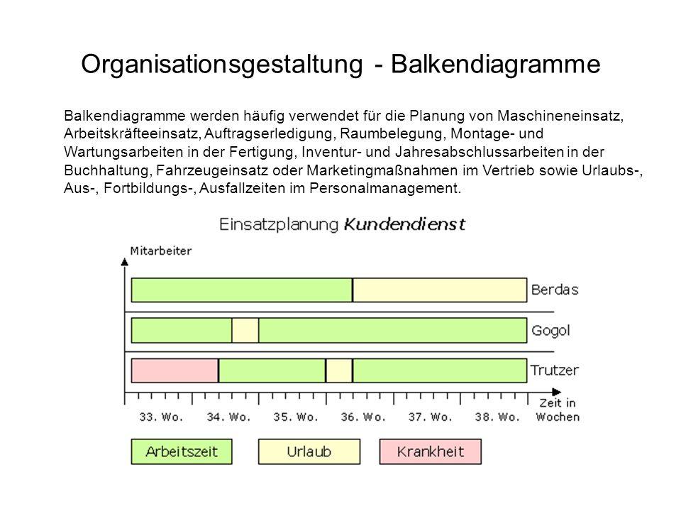 Organisationsgestaltung - Balkendiagramme Balkendiagramme werden häufig verwendet für die Planung von Maschineneinsatz, Arbeitskräfteeinsatz, Auftrags